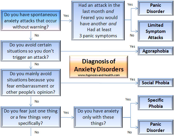 diagnostic summary paper on generalized anxiety disorder This research paper is designed to review articles and books of professional journals in anxiety disorders, definition of anxiety disorder, review of current and past treatments of anxiety disorders, the new section and changes to anxiety disorder in the dsm-5, new treatments for anxiety disorders.